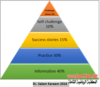 Teaching Tools Pyramid